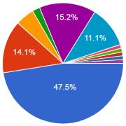 סקר חדש: רוב גדול של בוגרי החוג מצאו עבודה בתחום הקשור למדיניות ציבורית