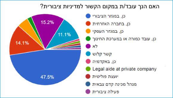 האם הנך עובד/ת במקום הקשור למדיניות ציבורית?  התפלגות התשובות:  כן, במגזר הציבורי4747.5% כן, בחברה האזרחית1414% כן, במגזר העסקי55.1% כן, עובד כמורה או במערכת החינוך22% לא1515.2% קשר קלוש1111.1% כן, באקדמיה11% Legal aide at private company11% יועצת פוליטית11% מנהל מכינה קדם צבאית11% פעילה ציבורית11%